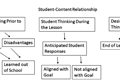 Teachers' Knowledge of Student Mathematical Thinking in Written Instructional Products