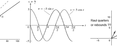 Conventions and Context: Graphing Related Objects Onto the Same Set of Axes